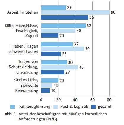 Anteil der Beschäftigten mit häufigen körperlichen Anforderungen (in %)