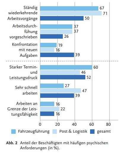 Anteil der Beschäftigten mit häufigen psychischen Anforderungen (in %)