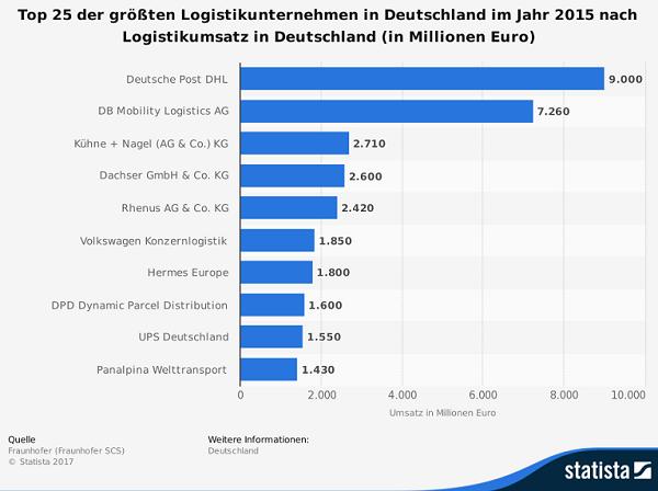 top 10 logistikunternehmen in deutschland nach umsatz. Black Bedroom Furniture Sets. Home Design Ideas