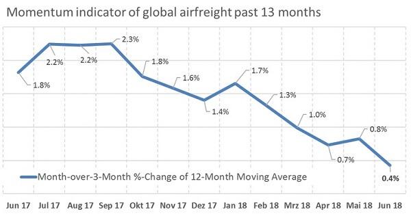 Momentum-Indikator Luftfracht für die letzten 13 Monate
