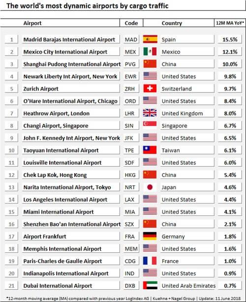 Die dynamischsten Flughäfen der Welt nach Frachtverkehr
