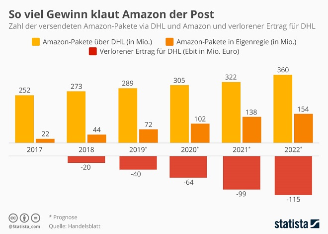 So viel Gewinn klaut Amazon der Post