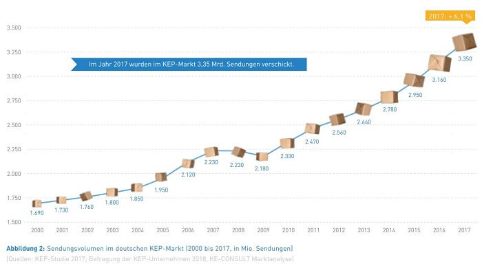 Bildergebnis für paket entwicklung bis 2025