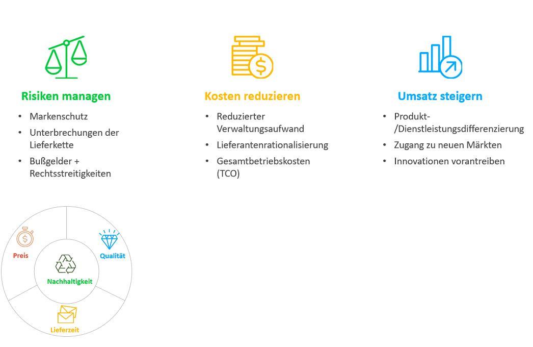 Nachhaltigkeit Infografik