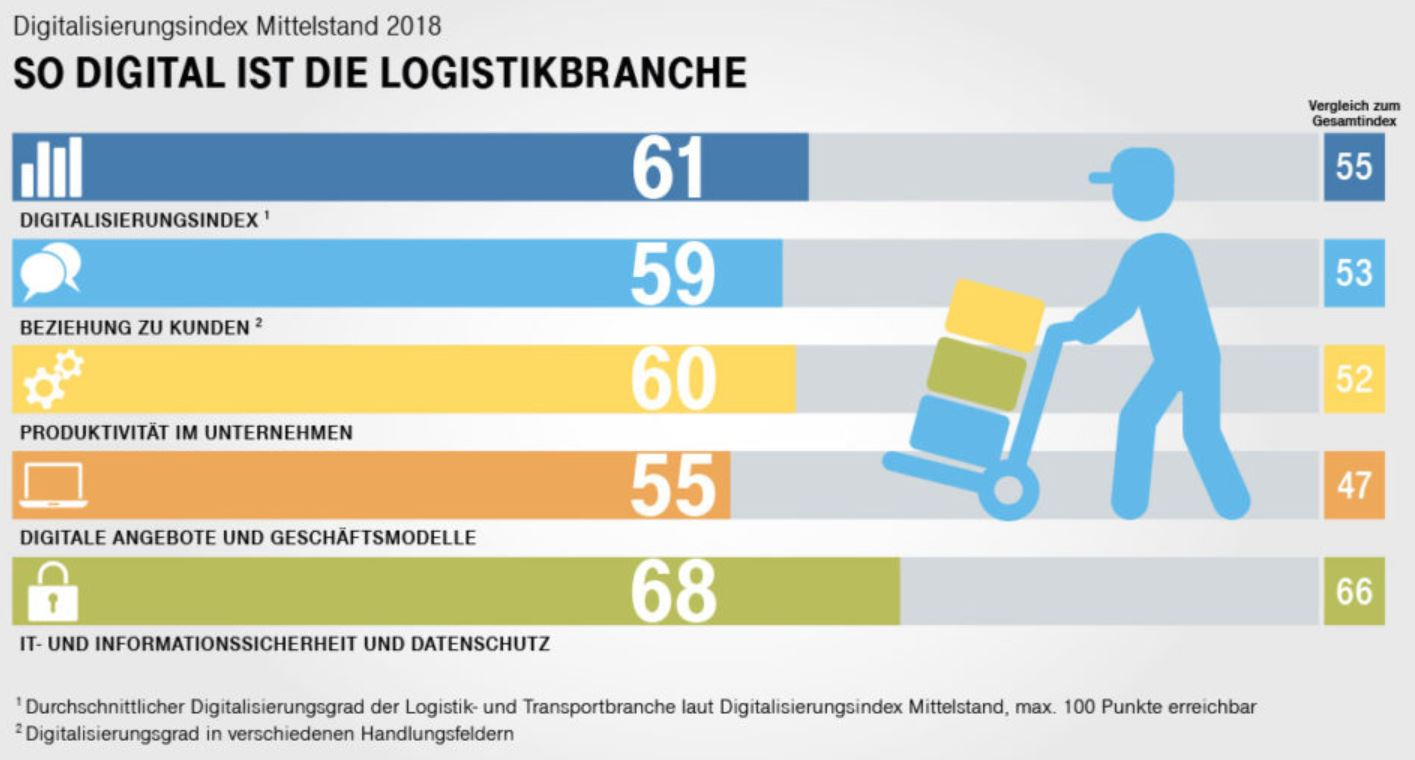 Digitalindex Logistik