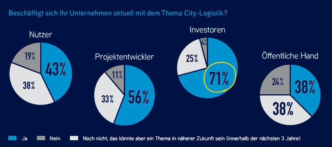 Studie City-Logistik