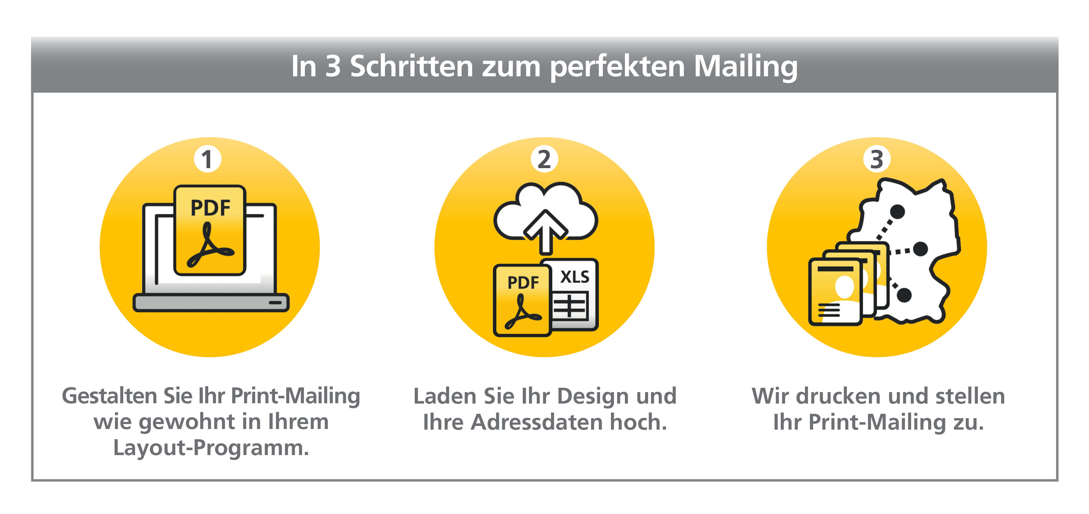 Self Service Tool Deutsche Post