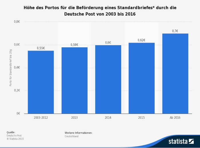 Briefporto Deutsche Post Liebäugelt Mit Nächster Preiserhöhung